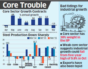 Core sector shrinks 1.3%, dragged down by sharp decline in steel production