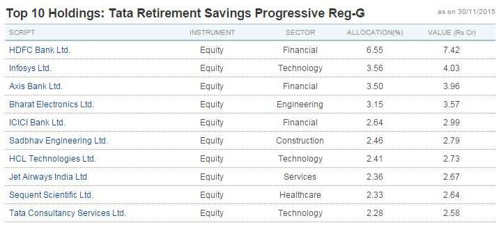 HDFC Bank, BIL, Maruti & L&T among top bets of best performing equity funds