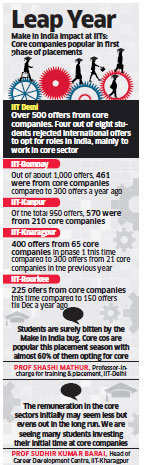 Make in India impact: IIT students prefer core companies over fat pay packages