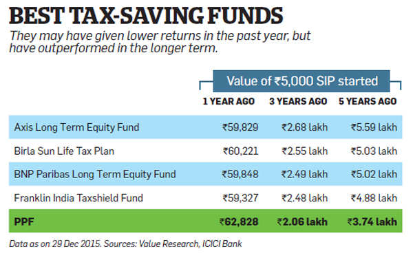 Which tax-saving investment best suits your needs? Find out