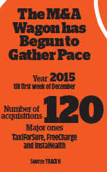 With valuations of startups peaking, 2016 is set to witness spree of buyouts and consolidation