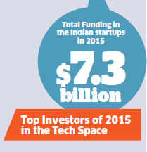 Year of startups: Total funding touched $7.3 billion in 2015
