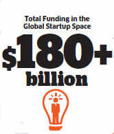 Biggest VC funding deals in global startups in 2015 - The