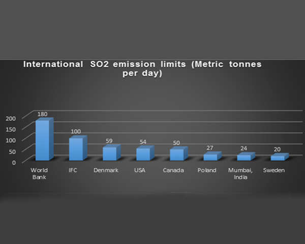 Ecologically superior gold coal can help Indian cities to curb emissions