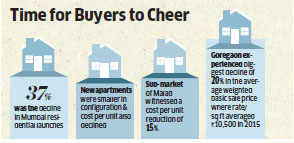 Mid segment flats saw launch prices fall 4-20% in key metro markets in 2015