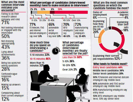 71% candidates fail to do research on company