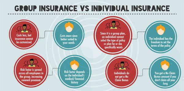 Group Health Insurance vs Individual Health Insurance