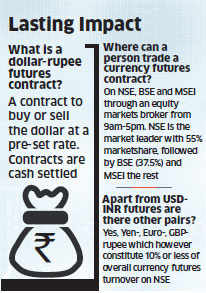 RBI entry in currency futures may hit rupee moves