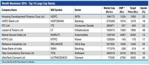 Indian equity m-cap set to double to $3 trillion by 2020; Karvy's top 10 stock picks