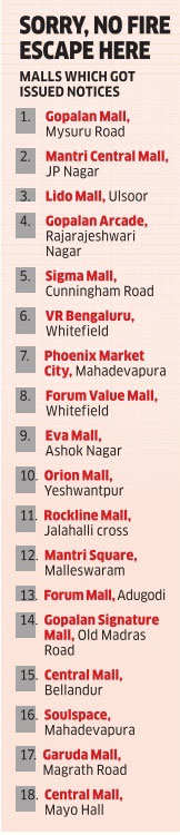 18 malls in Bengaluru given notice for fire safety breach