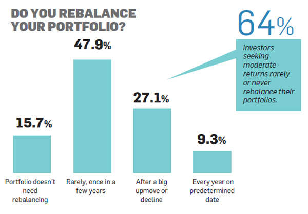 How to cut risk and increase returns by rebalancing your investment portfolio