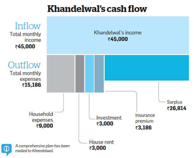Starting financial planning early to help Khandelwal achieve goals
