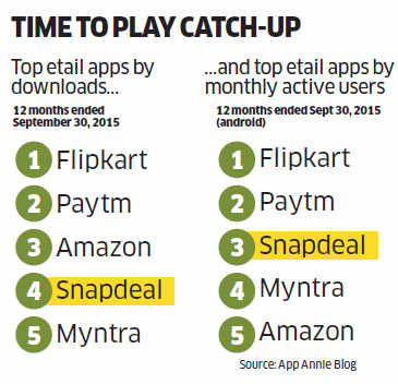 11434c9f4 How Snapdeal is determined to go where most ecommerce giants like Flipkart  have never been