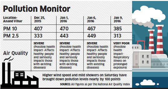 Experts still divided on odd-even scheme's impact on Delhi's air quality