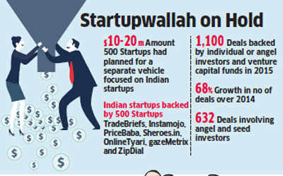 500 Startups reconsidering its decision to create India fund