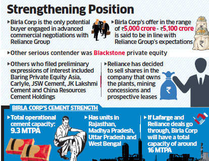 Birla Corp frontrunner to buy cement business of Anil Ambani in Rs 5,000 crore deal