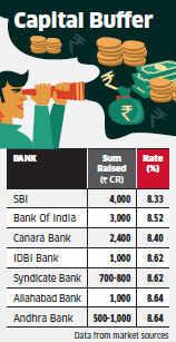 EPFO locks in high-yield debt, PSU banks like SBI, Canara get growth capital