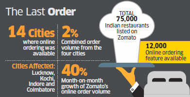 Zomato shuts down online ordering operations in 4 cities