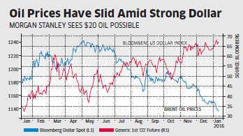 US dollar appreciation may send oil to as low as $20 a barrel: Morgan Stanley