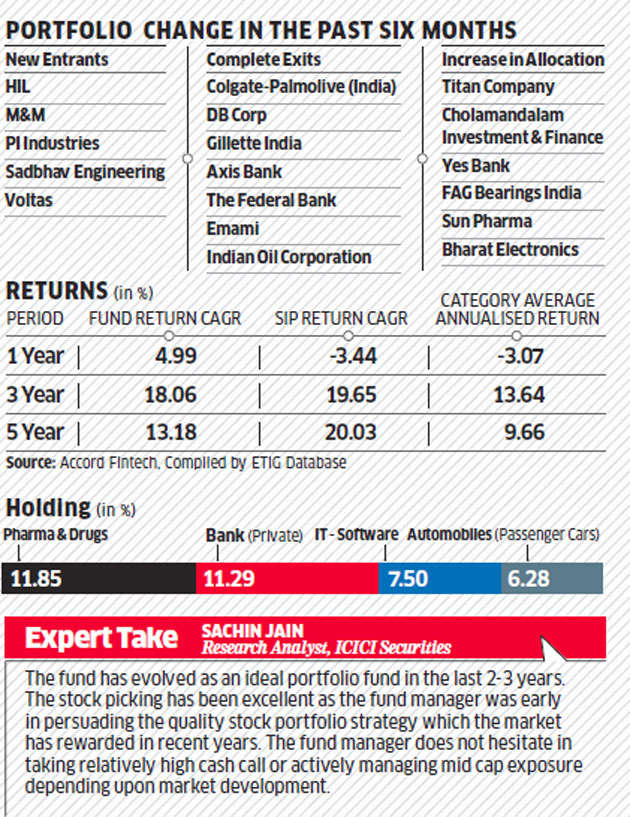 Fund review: Bottom-up approach helps SBI Bluechip Fund beat peers