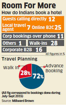 Only 25% hotels booked online, says study