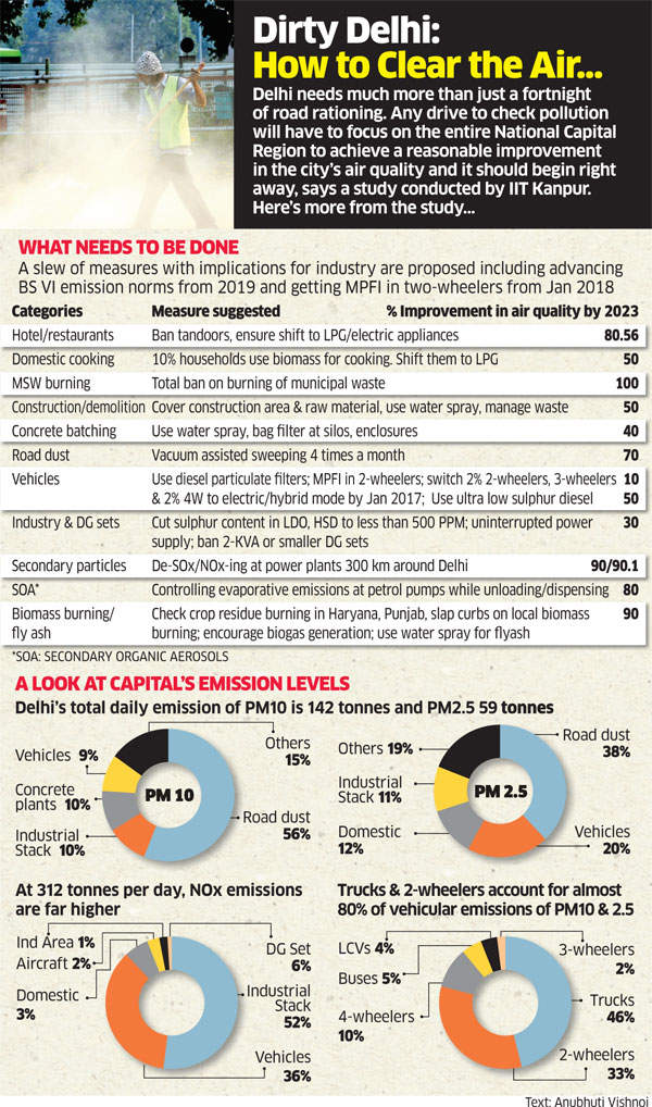 Fight against pollution: Need to focus on both NCR and Delhi, says IIT-Kanpur report