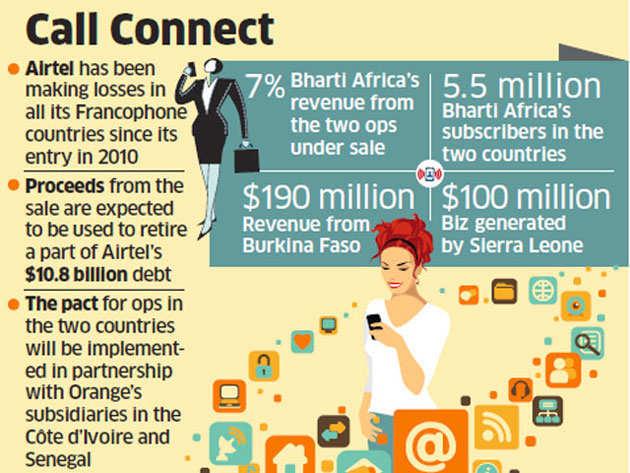 Bharti Airtel sells operations in Burkina Faso, Sierra Leone to Orange for around $900 million