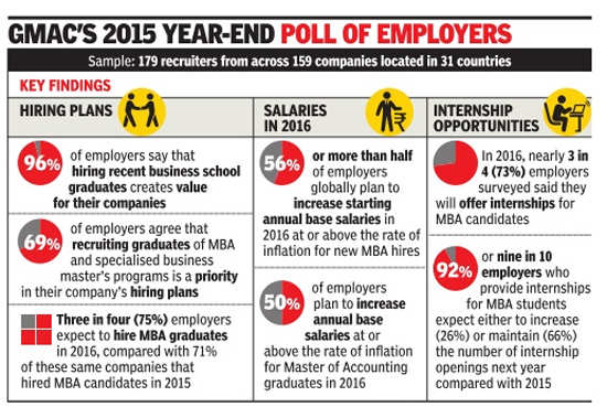 Better job prospects, pay for fresh MBAs this year: Survey