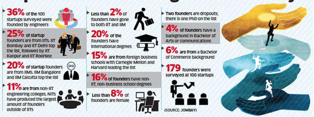 A third of startup founders are engineers: Jombay survey