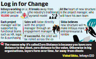 Infosys' Vishal Sikka goes the extra mile for Zero Distance Project