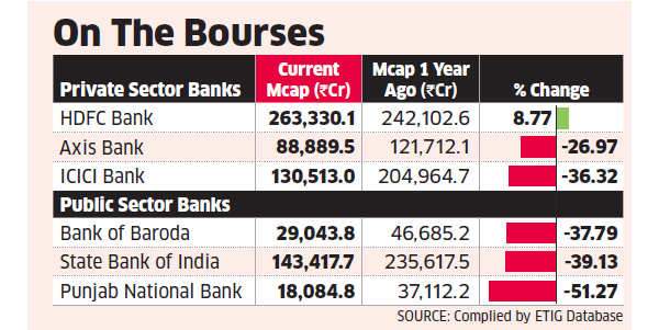 HDFC Bank top pick for most equity fund managers