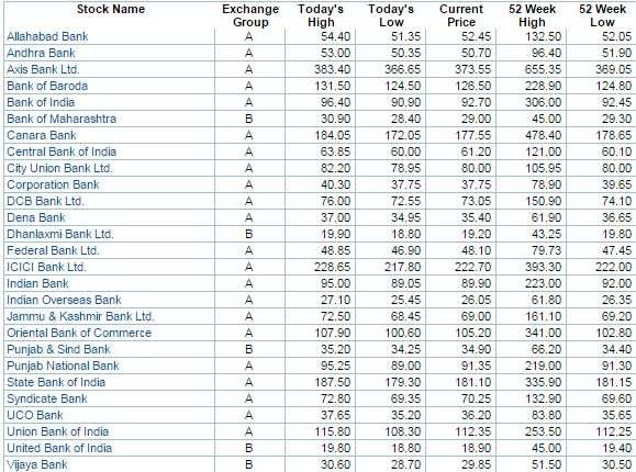 27 bank stocks@52-wk lows: Good time to buy?