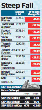 BSE's smallcap and midcap indices hit their lowest in over a year