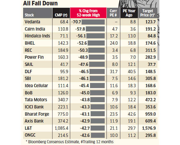 Top BSE stocks take a beating from 52-week highs