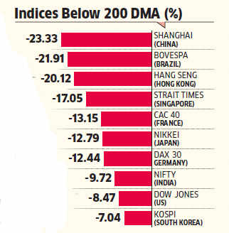 Bear hug tightens over global equity markets