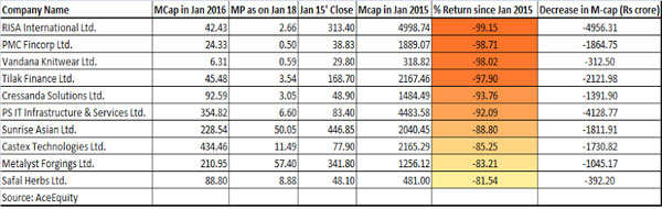 Smallcap, midcap stocks not for faint hearted this season