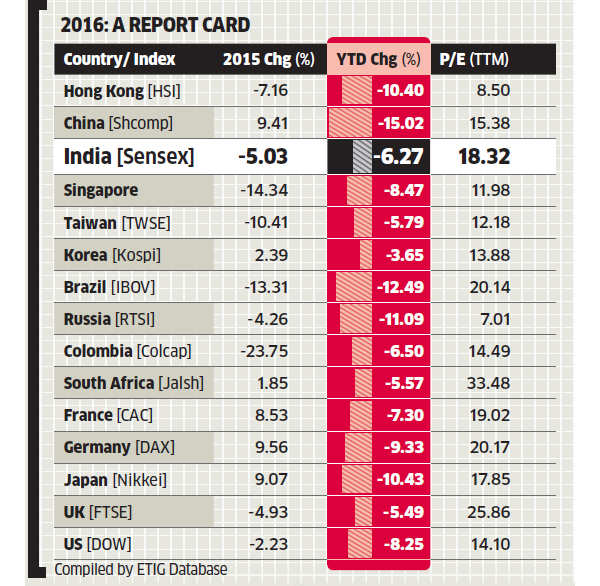 India outperforms emerging markets, but valuations still pricey