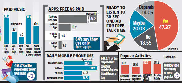 Large majority of youth using free apps, willing to watch ads to earn free talktime: Survey