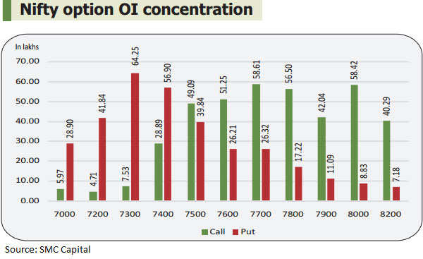 F&O view: Early to call bottom for markets; Nifty50 eyes 7,300