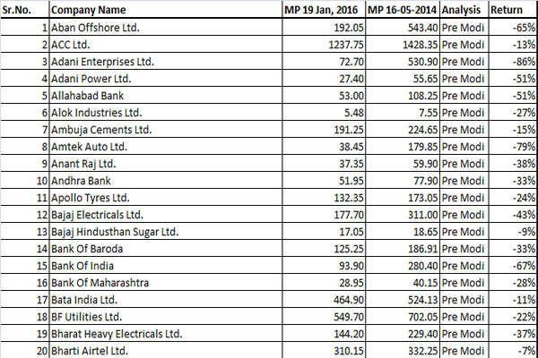 Slump season: 130 stocks below pre-Modi wave level