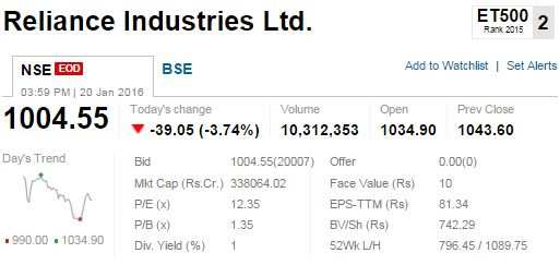 Mapping the market: Bleeding banks, slump in RIL spoilt the show
