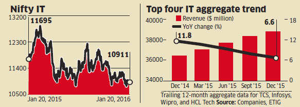 TCS, Infosys, Wipro and HCL Tech's revenue growth in December quarter lowest in 6 years