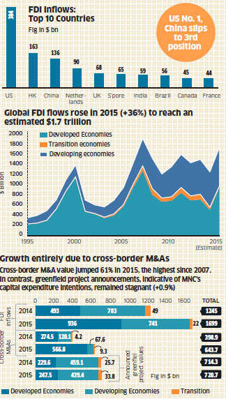 FDI flows to India doubles to $59 billion in 2015: Report