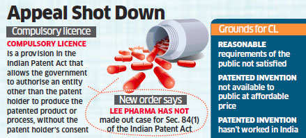 India rejects compulsory license application of Lee Pharma against