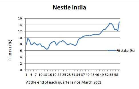 Maggi return lifts FII stake in Nestle India to all-time high