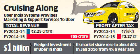 Uber's India arm makes profit in first two years of operation