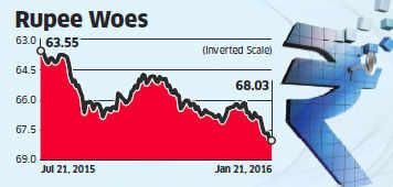 Dollar borrowers face margin calls as Rupee slides