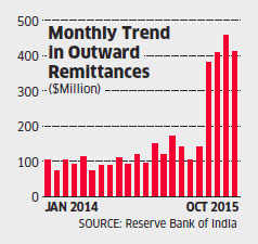 Outbound remittances triple between April & October, add to pressure on Rupee