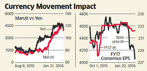 Yen's rise in east turns up the heat on Maruti Suzuki