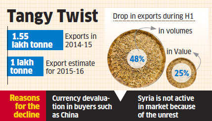 After 5-fold jump in 4 years, jeera exports set to decline